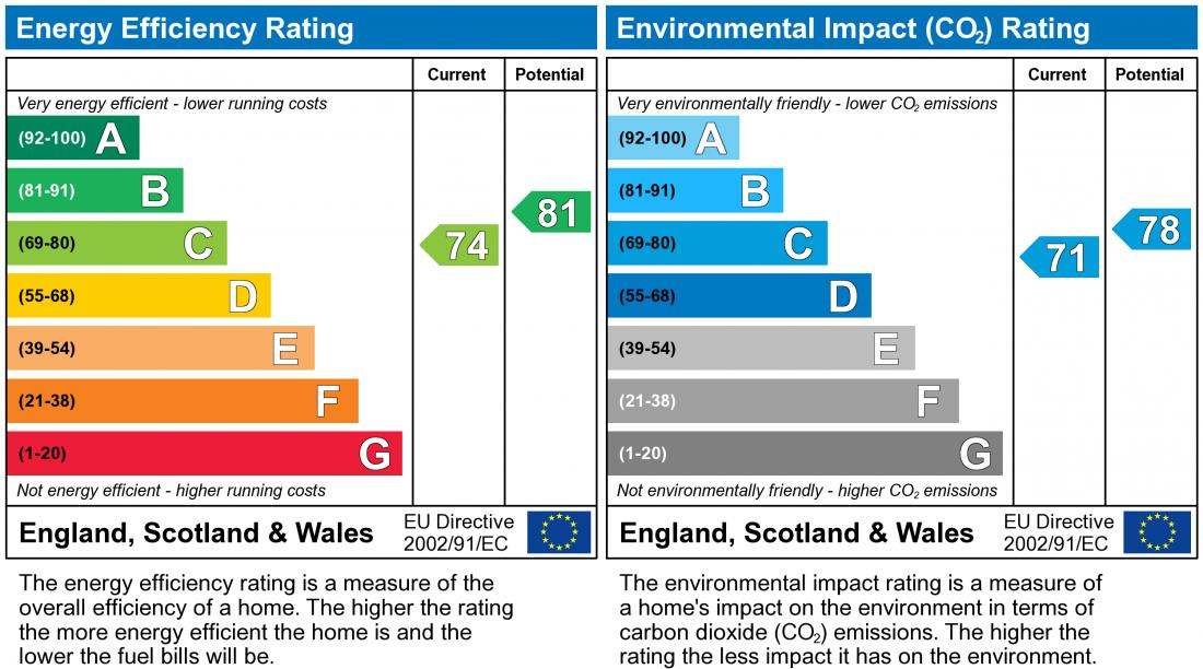EPC Graph for Bantock Close, Browns Wood