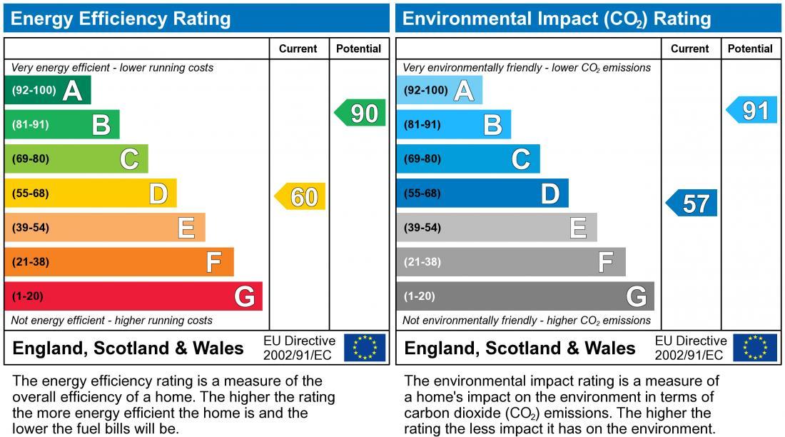 EPC Graph for Lullingstone Drive, Bancroft Park