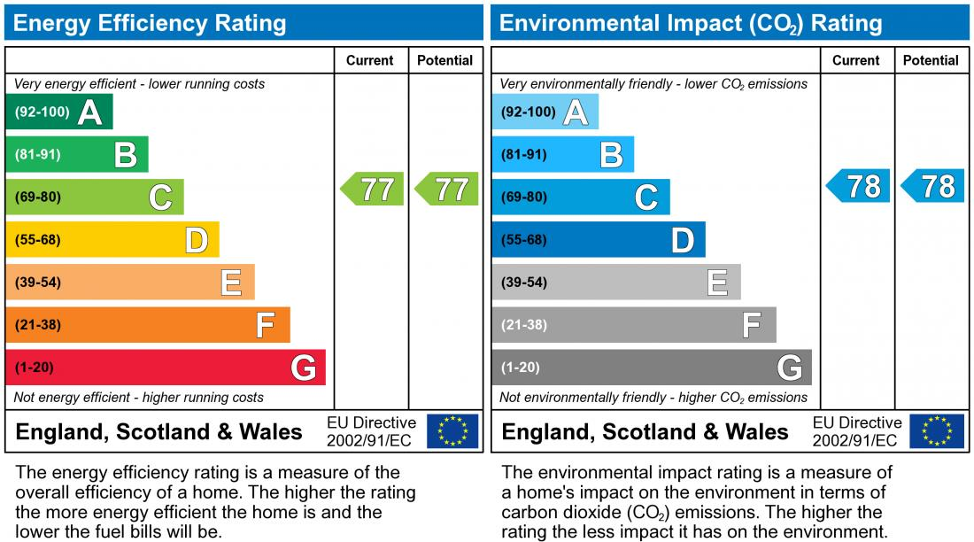 EPC Graph for Milland Way, Oxley Park
