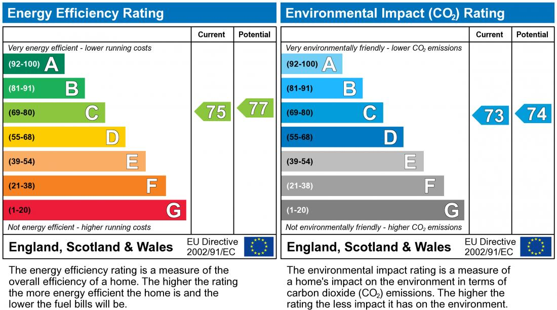 EPC Graph for Taylors Mews, Neath Hill
