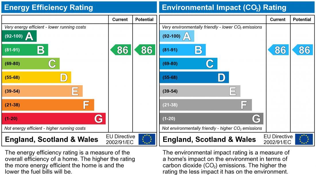 EPC Graph for Darwin Close, Medbourne
