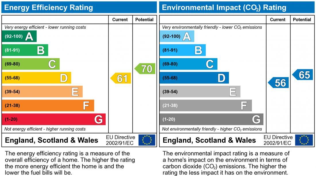EPC Graph for Wakefield Close, Neath Hill