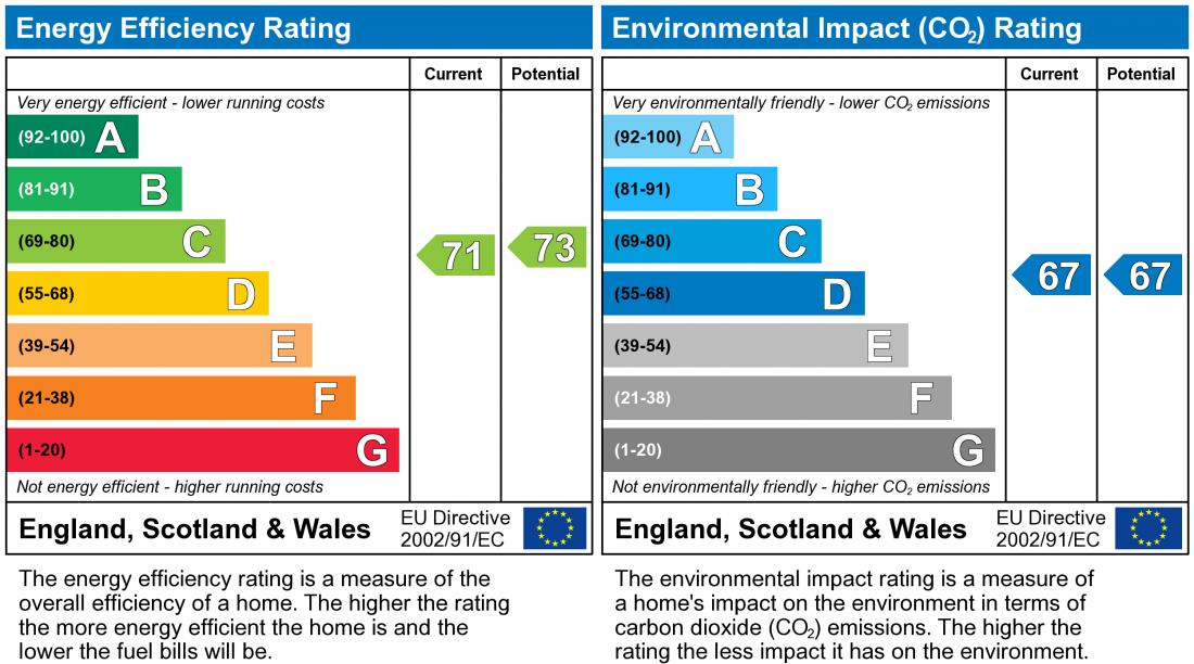 EPC Graph for Tenby Grove, Kingsmead