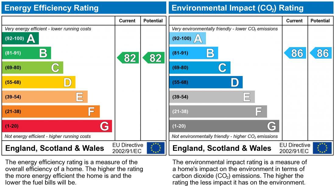 EPC Graph for Badger Close, Brackley