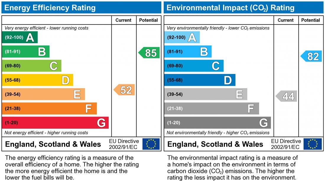 EPC Graph for Rathbone Close, Crownhill
