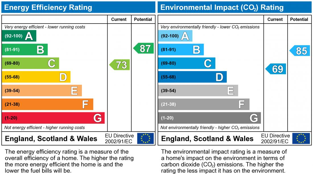EPC Graph for Penshurst Crescent, Ashland