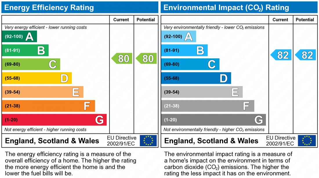 EPC Graph for Highland Drive, Broughton