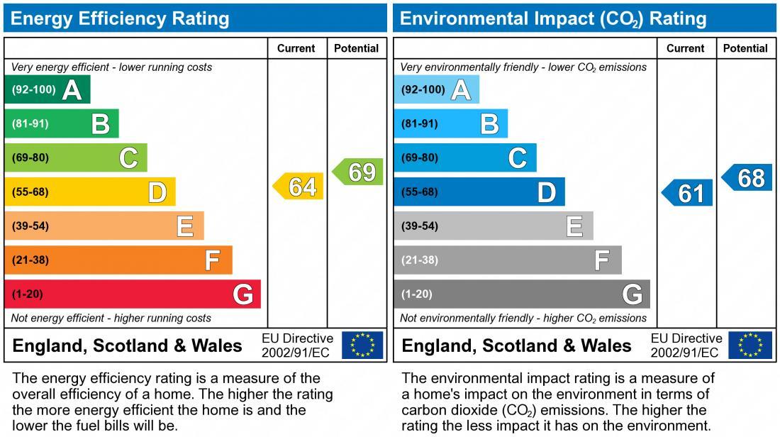 EPC Graph for Pinkworthy, Furzton