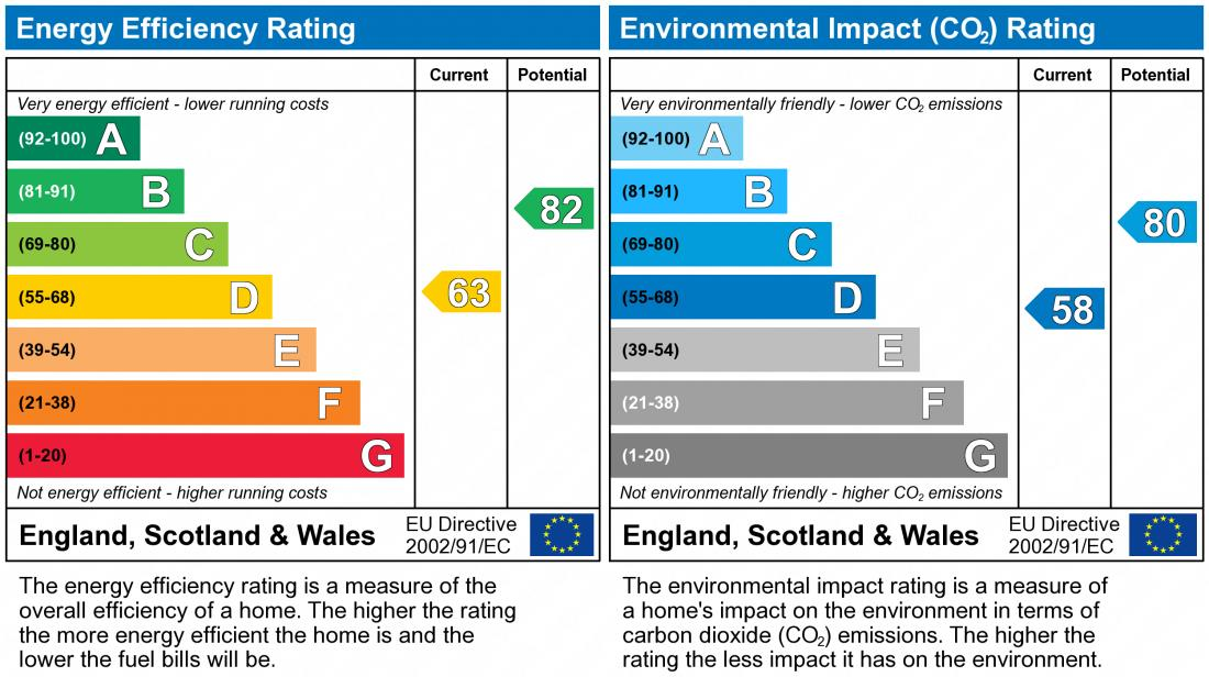 EPC Graph for Parklands, Great Linford