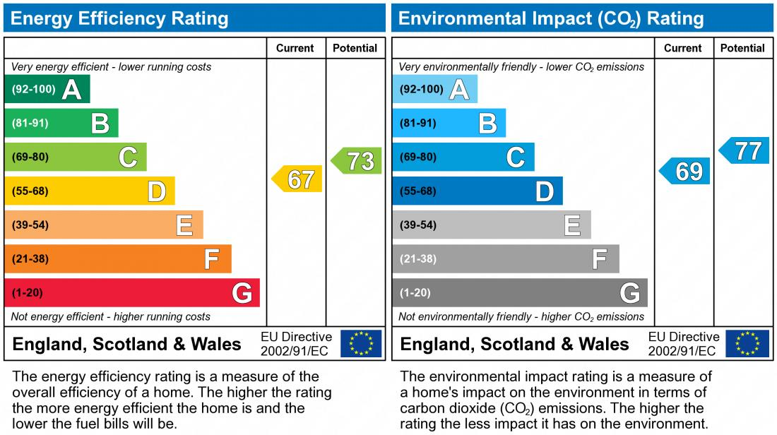 EPC Graph for Hexham Gardens, Far Bletchley
