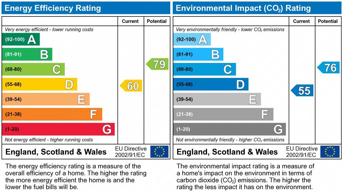EPC Graph for Prentice Grove, Shenley Brook End