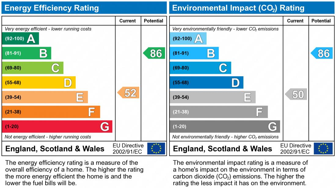 EPC Graph for Withycombe, Furzton