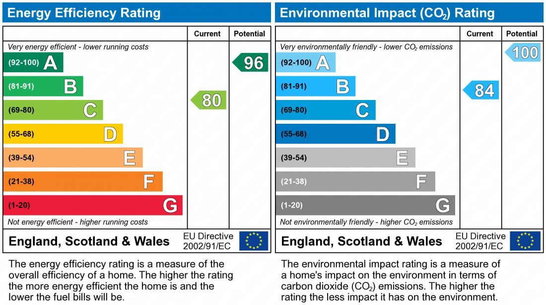 EPC Graph for Doxford Heath, Brooklands