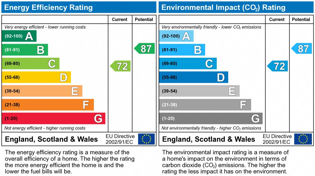 EPC Graph for Glenwoods, Newport Pagnell
